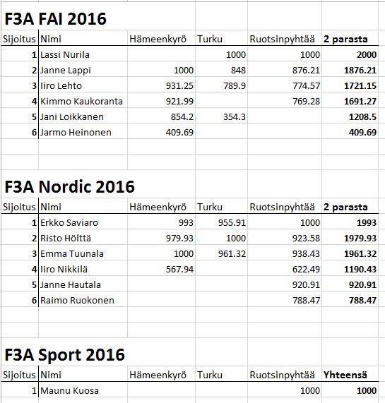 F3A 2016