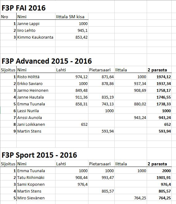 F3P 2016